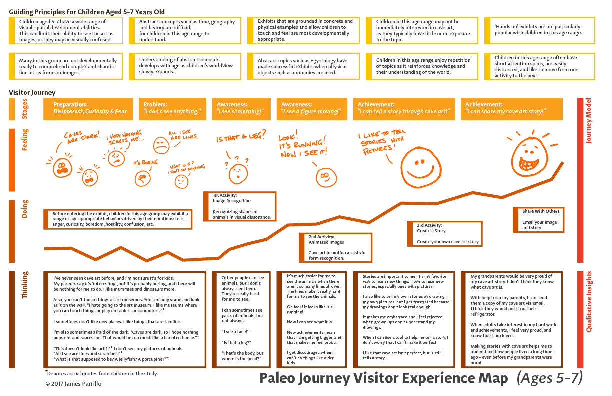 paleo_journey_experience_map
